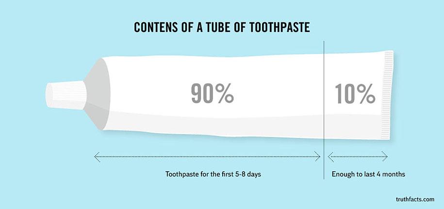 truth facts funny graphs wumo 2 TRUTH FACTS   Tutto quello che già sapete, ma disegnato bene